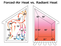 In Floor Radiant Heat and Cool